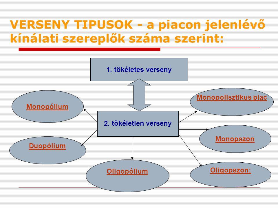VERSENY TIPUSOK - a piacon jelenlévő kínálati szereplők száma szerint:
