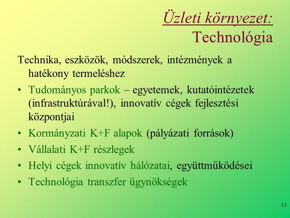 Üzleti környezet: Technológia