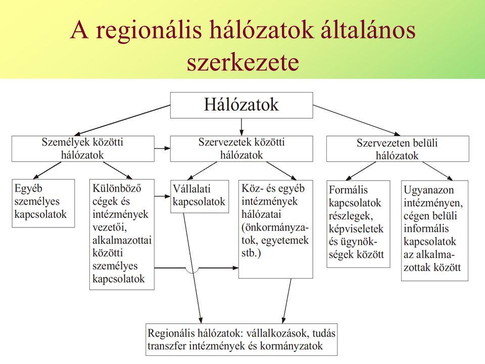A regionális hálózatok általános szerkezete