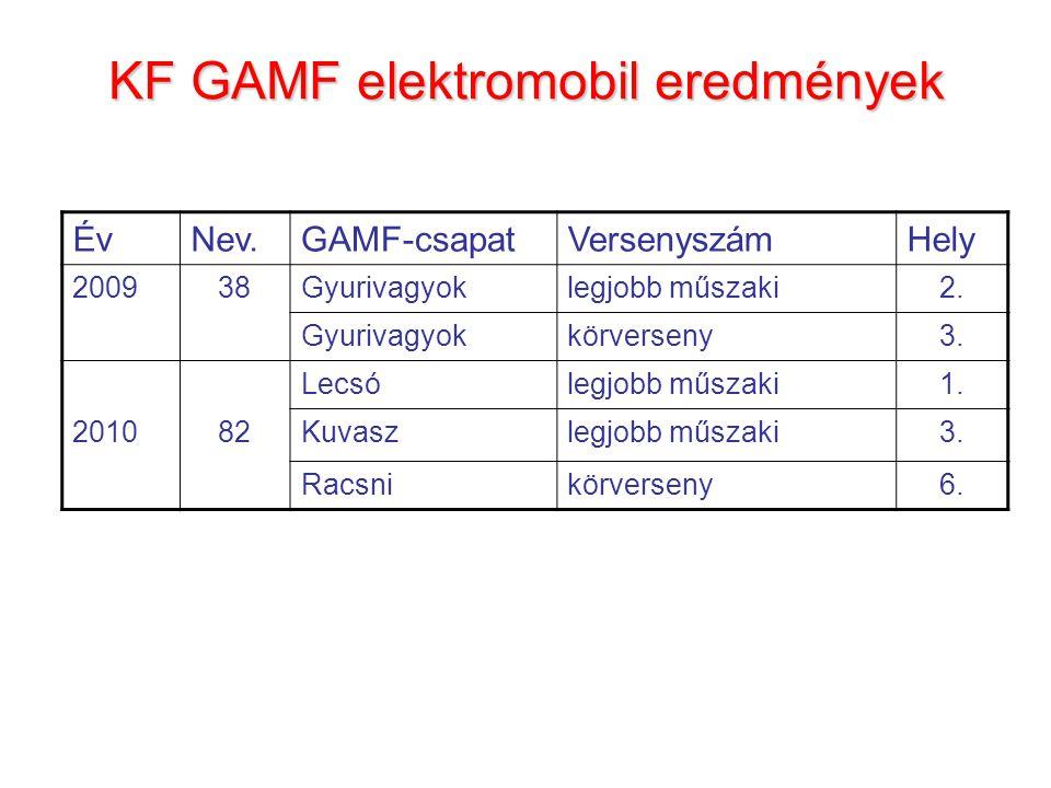 KF GAMF elektromobil eredmények