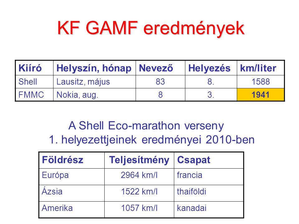 A Shell Eco-marathon verseny 1. helyezettjeinek eredményei 2010-ben