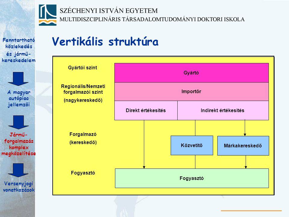 Vertikális struktúra Fenntartható közlekedés és jármű-kereskedelem