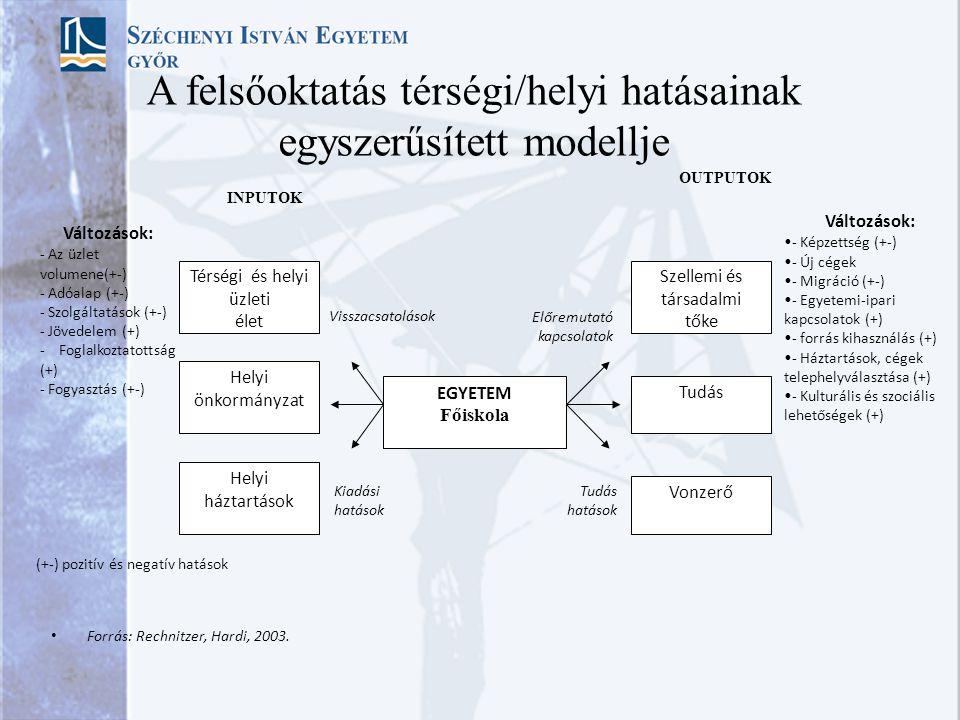A felsőoktatás térségi/helyi hatásainak egyszerűsített modellje
