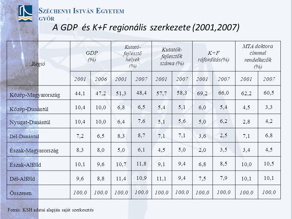 A GDP és K+F regionális szerkezete (2001,2007)