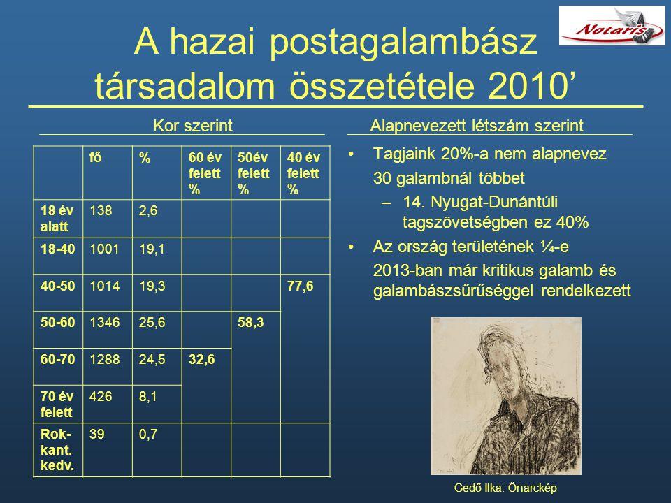 A hazai postagalambász társadalom összetétele 2010'