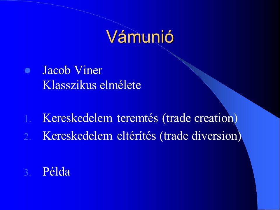 Vámunió Jacob Viner Klasszikus elmélete