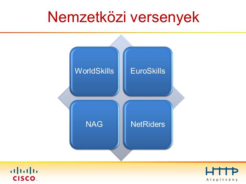 Nemzetközi versenyek WorldSkills EuroSkills NAG NetRiders
