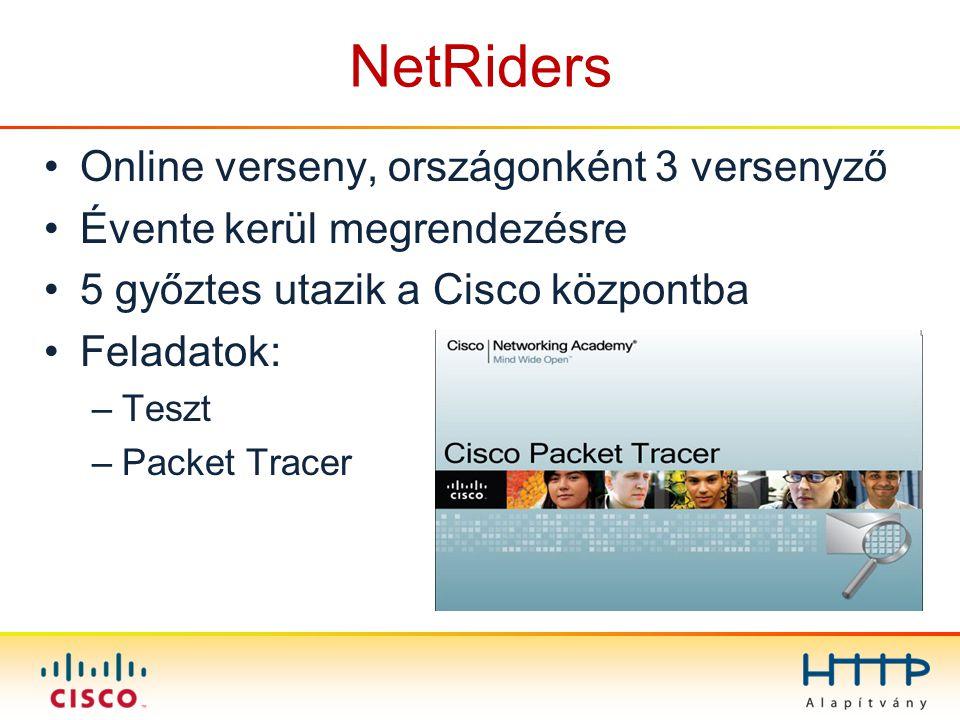 NetRiders Online verseny, országonként 3 versenyző