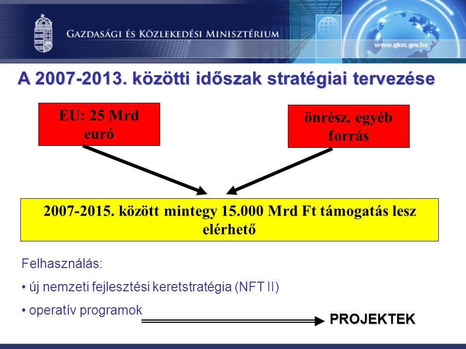 2007-2015. között mintegy 15.000 Mrd Ft támogatás lesz elérhető