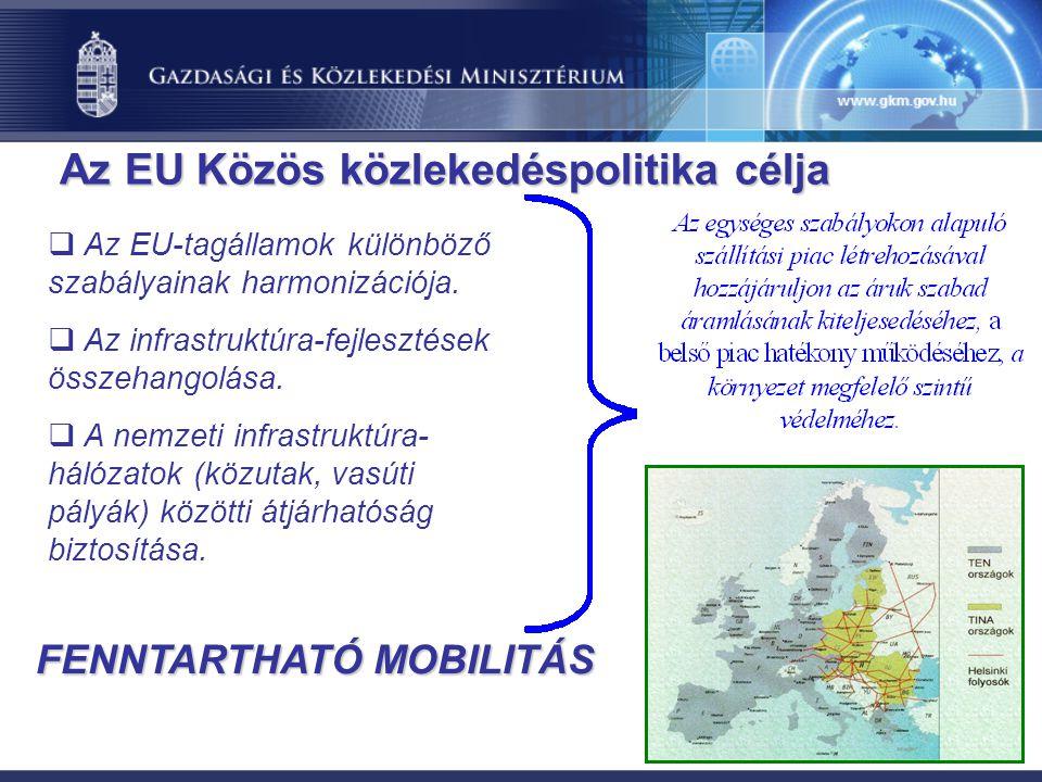 Az EU Közös közlekedéspolitika célja FENNTARTHATÓ MOBILITÁS