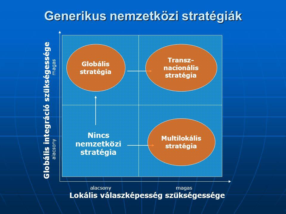 Generikus nemzetközi stratégiák