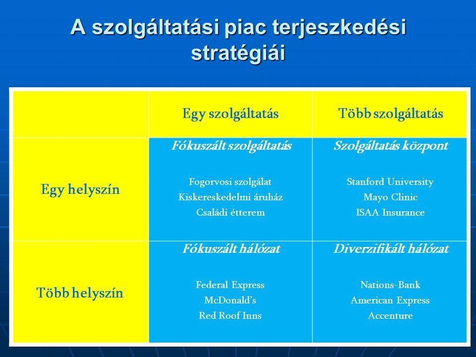A szolgáltatási piac terjeszkedési stratégiái