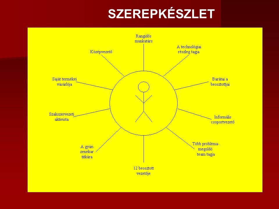 SZEREPKÉSZLET