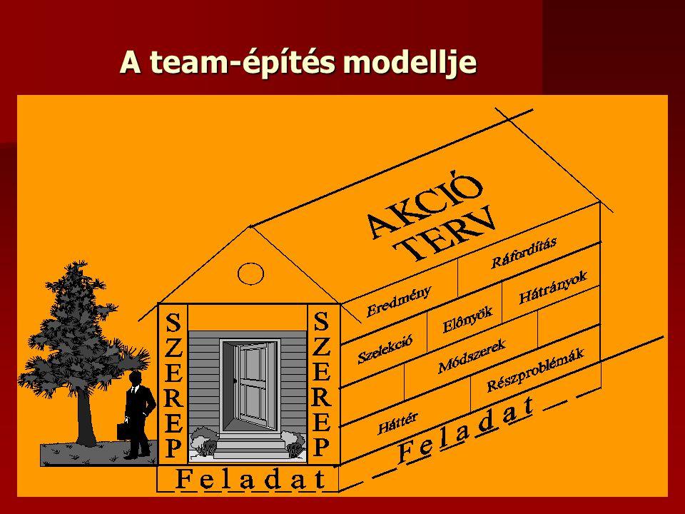 A team-építés modellje