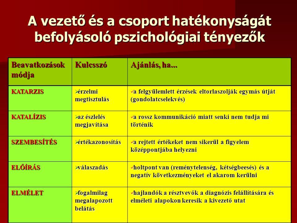 A vezető és a csoport hatékonyságát befolyásoló pszichológiai tényezők