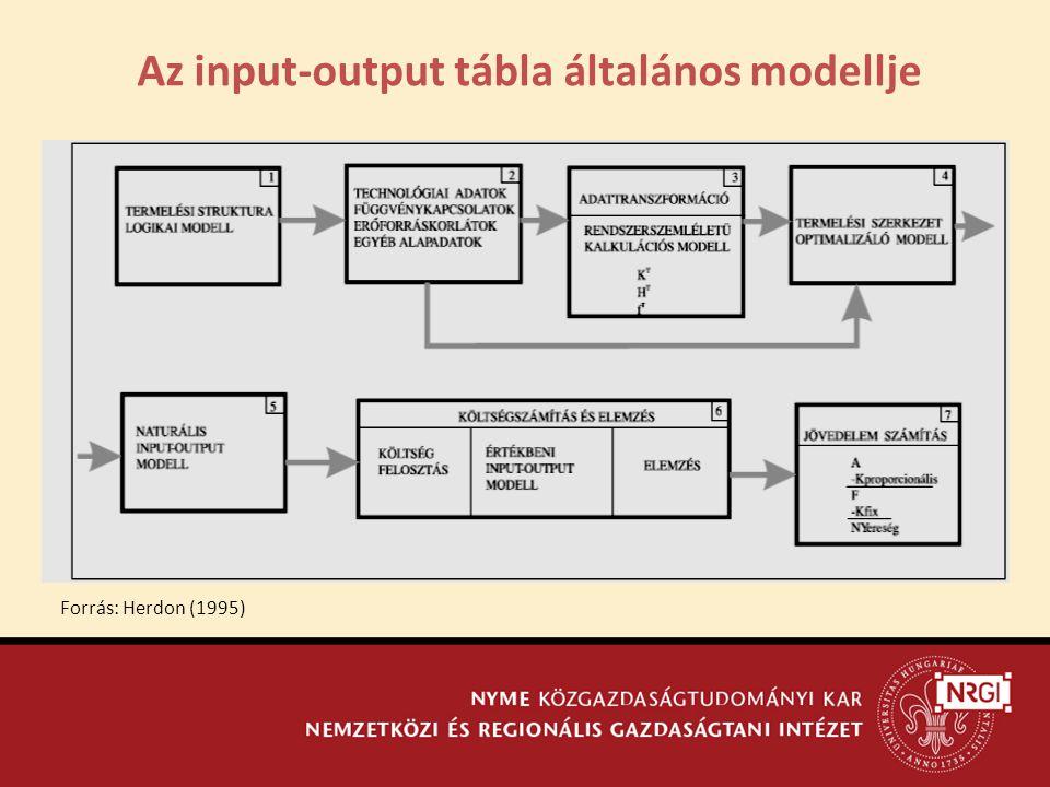 Az input-output tábla általános modellje