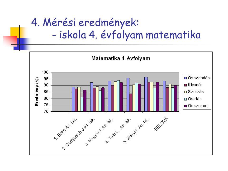 4. Mérési eredmények: - iskola 4. évfolyam matematika