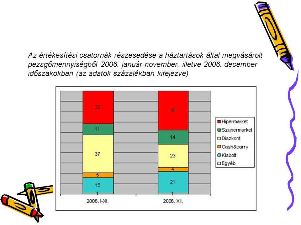 Az értékesítési csatornák részesedése a háztartások által megvásárolt pezsgőmennyiségből 2006. január-november, illetve 2006. december időszakokban (az adatok százalékban kifejezve)