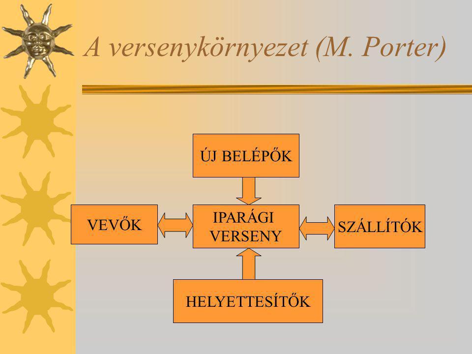 A versenykörnyezet (M. Porter)