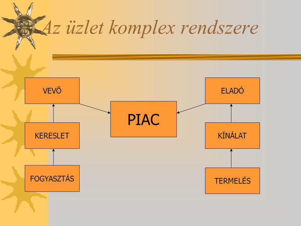 Az üzlet komplex rendszere