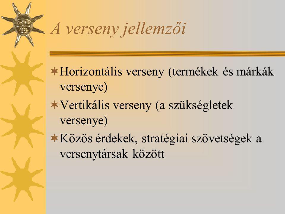 A verseny jellemzői Horizontális verseny (termékek és márkák versenye)