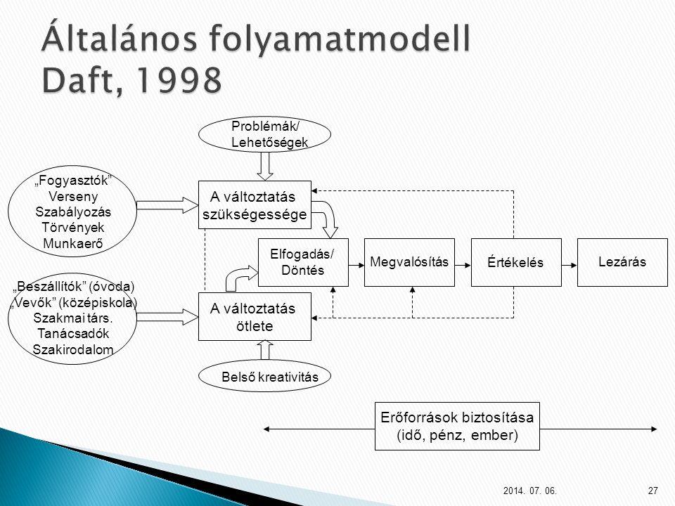 Általános folyamatmodell Daft, 1998