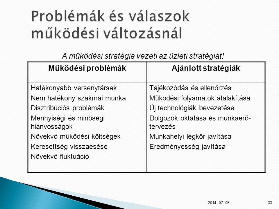 Problémák és válaszok működési változásnál