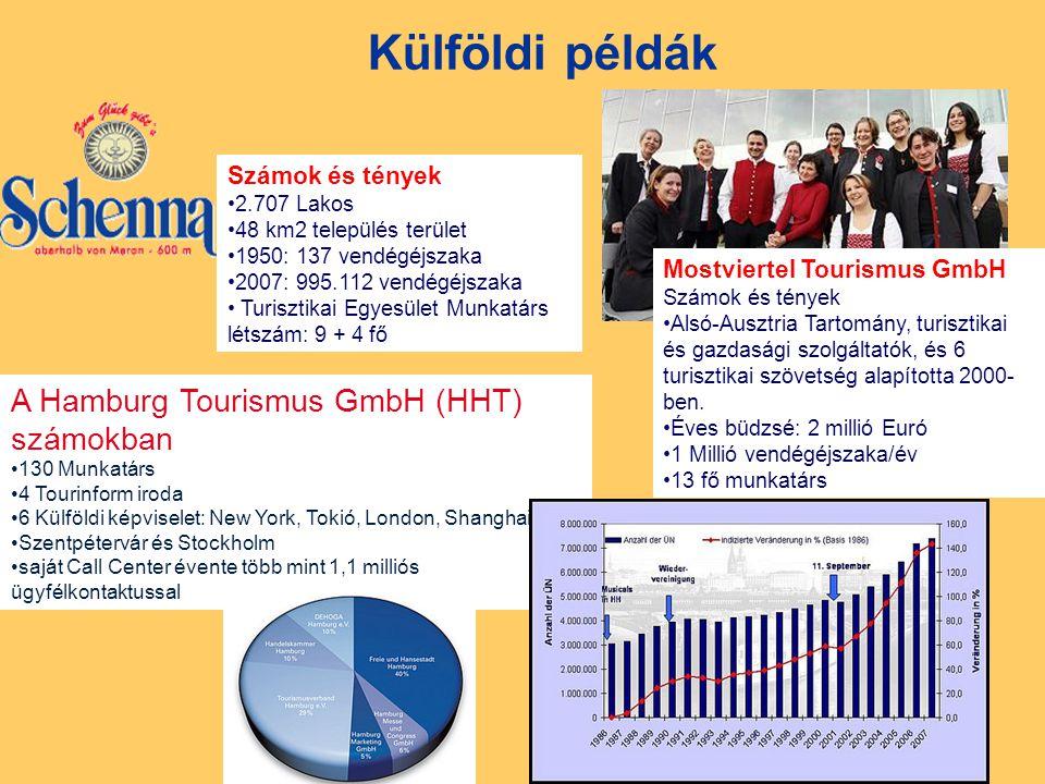 Külföldi példák A Hamburg Tourismus GmbH (HHT) számokban