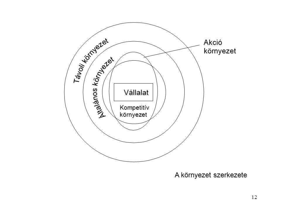 A környezet szerkezete