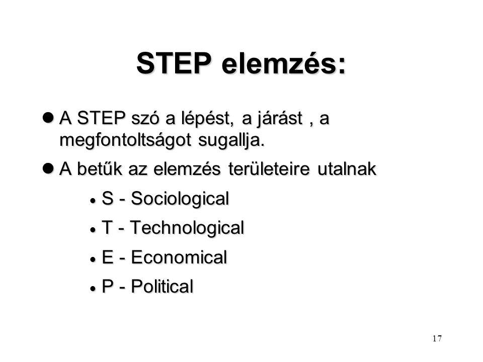 STEP elemzés: A STEP szó a lépést, a járást , a megfontoltságot sugallja. A betűk az elemzés területeire utalnak.