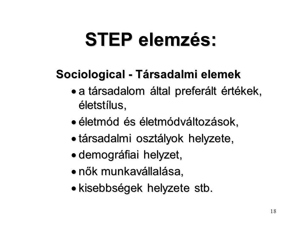 STEP elemzés: Sociological - Társadalmi elemek