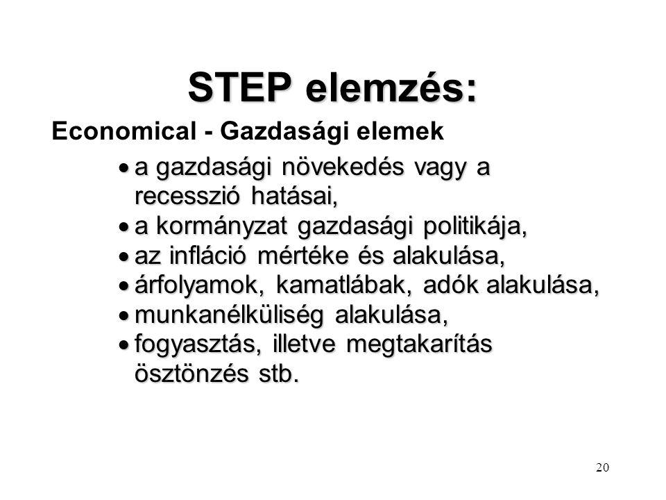STEP elemzés: Economical - Gazdasági elemek