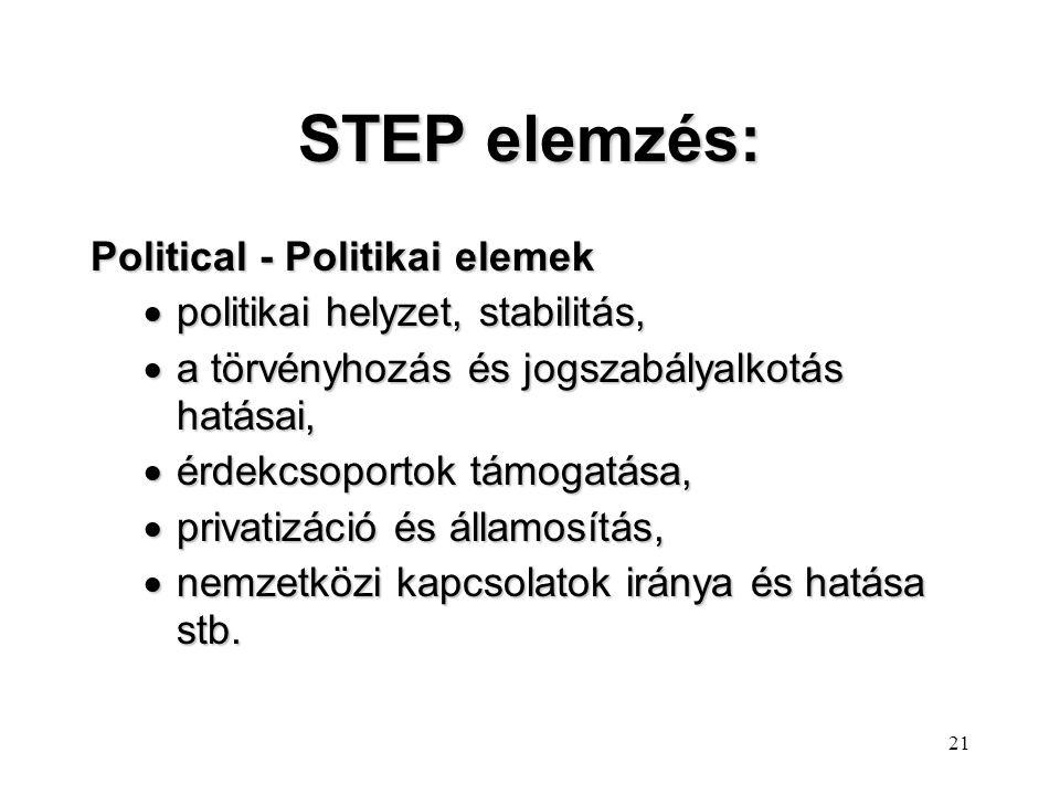 STEP elemzés: Political - Politikai elemek