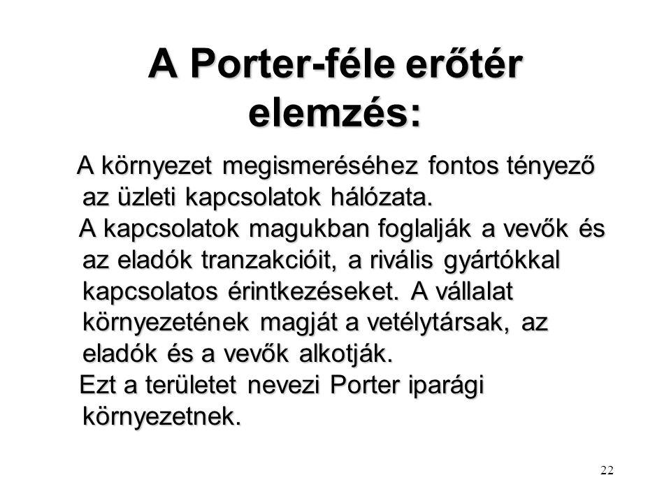 A Porter-féle erőtér elemzés: