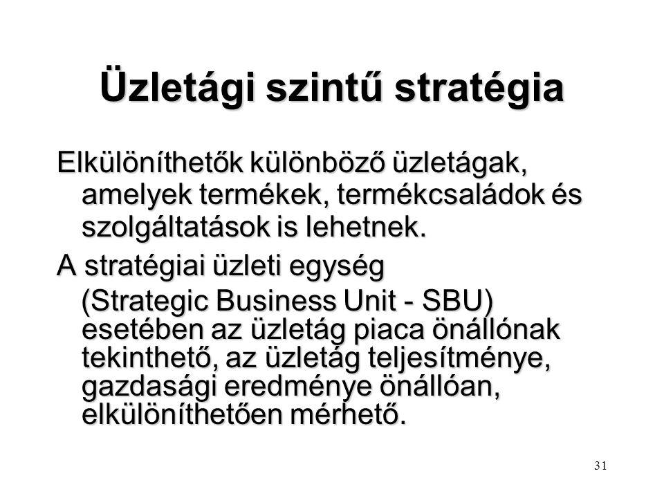 Üzletági szintű stratégia