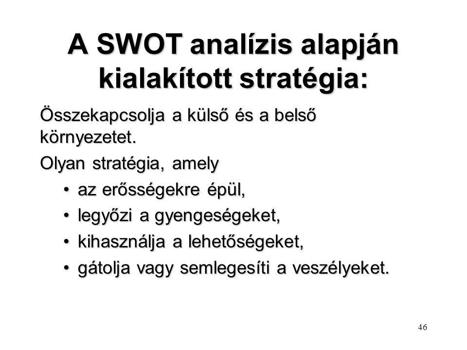 A SWOT analízis alapján kialakított stratégia: