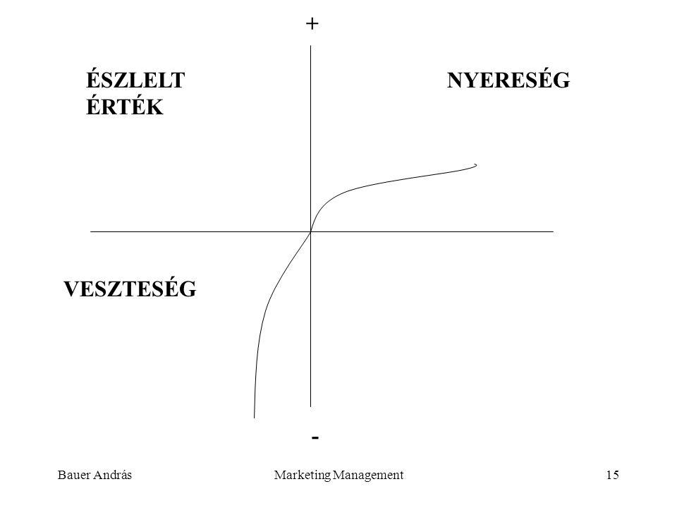 + ÉSZLELT ÉRTÉK NYERESÉG VESZTESÉG - Bauer András Marketing Management