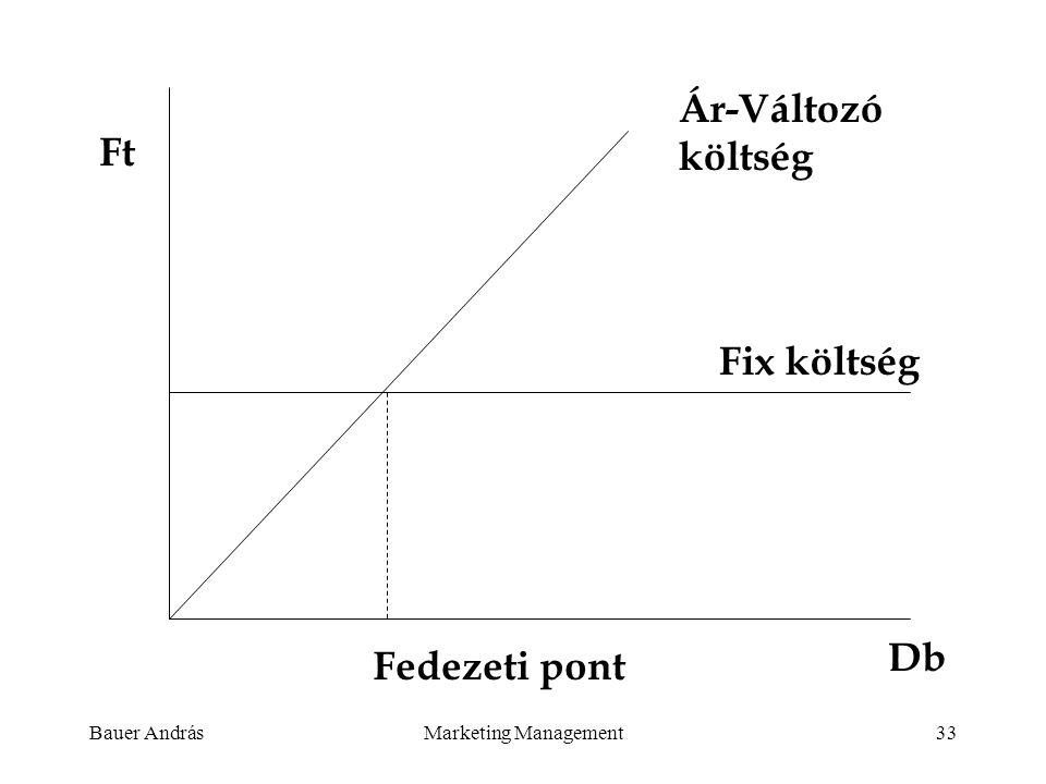 Ár-Változó költség Ft Fix költség Db Fedezeti pont Bauer András