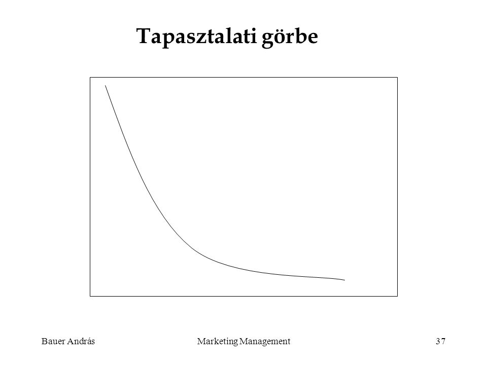 Tapasztalati görbe Bauer András Marketing Management