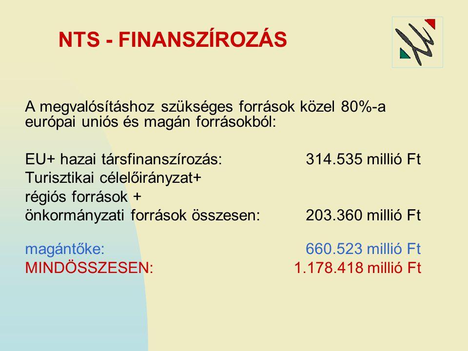 NTS - FINANSZÍROZÁS A megvalósításhoz szükséges források közel 80%-a európai uniós és magán forrásokból: