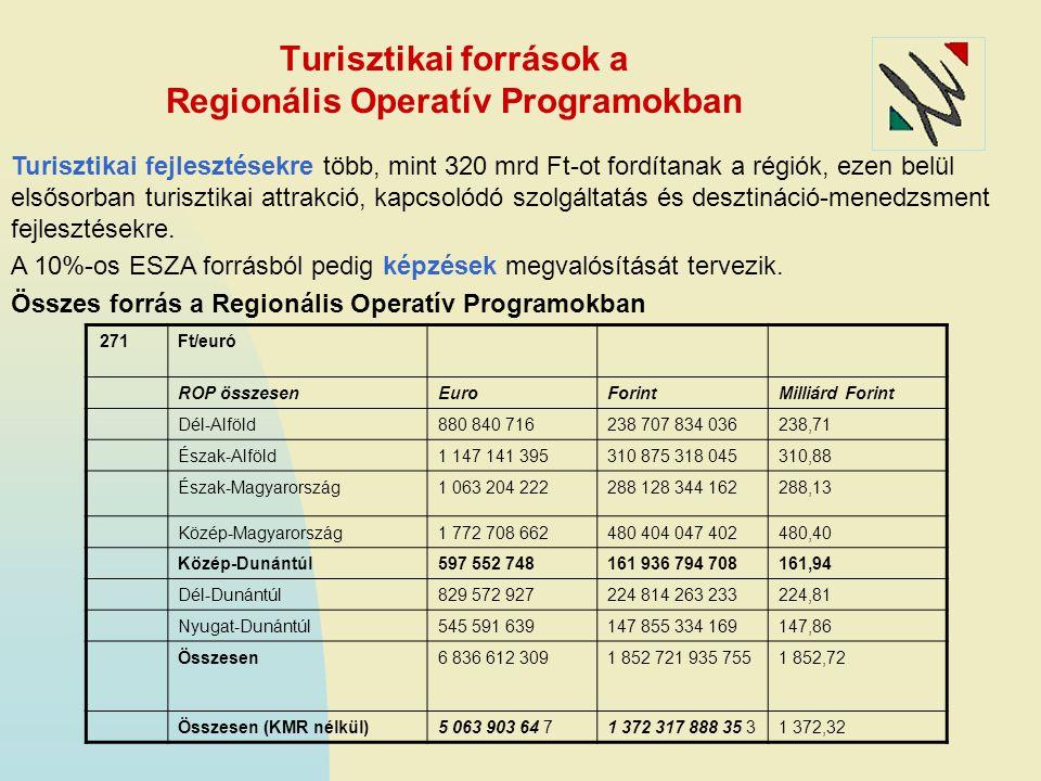 Turisztikai források a Regionális Operatív Programokban