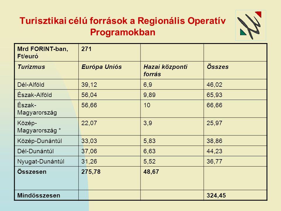 Turisztikai célú források a Regionális Operatív Programokban