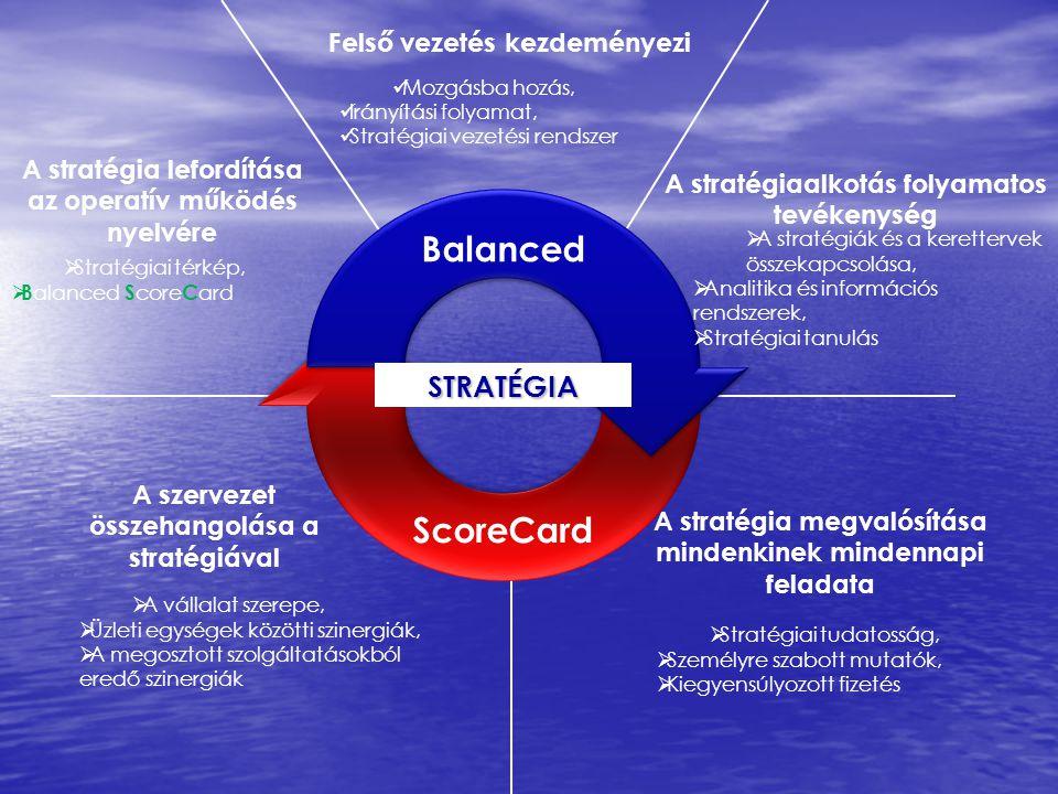 Balanced ScoreCard STRATÉGIA Felső vezetés kezdeményezi
