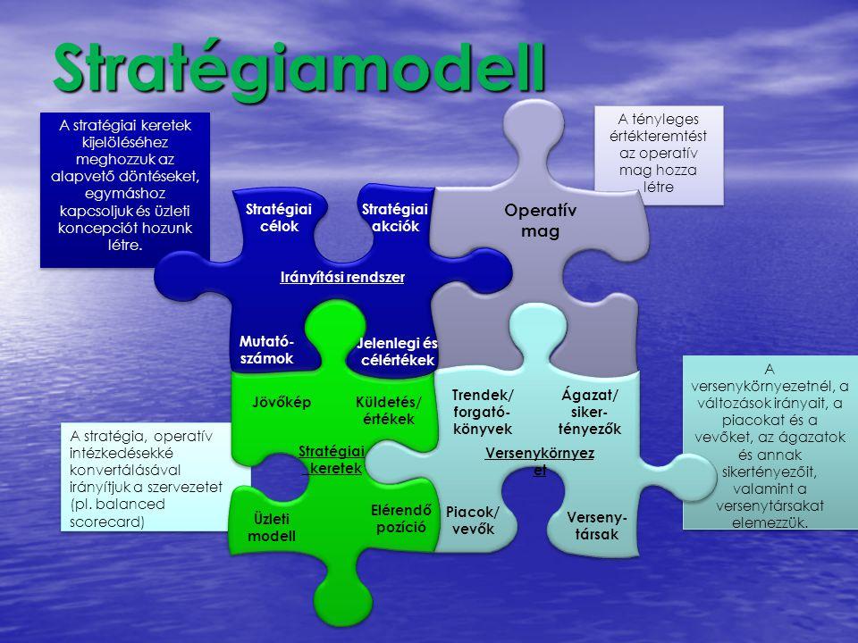 Stratégiamodell Operatív mag
