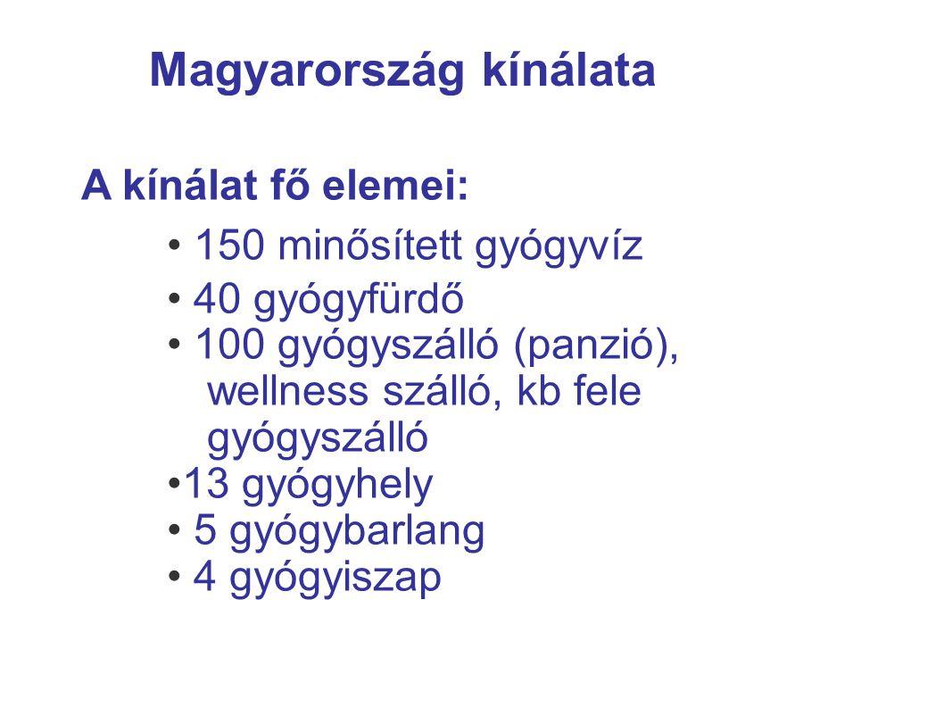 Magyarország kínálata