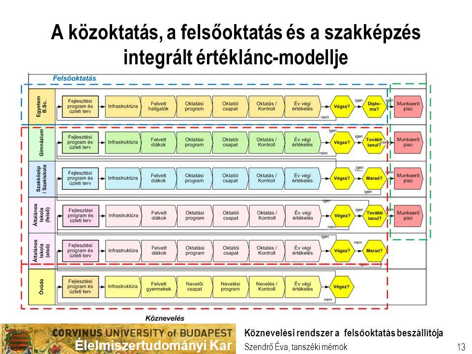 A közoktatás, a felsőoktatás és a szakképzés integrált értéklánc-modellje