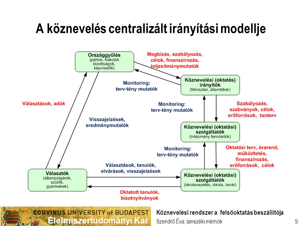 A köznevelés centralizált irányítási modellje