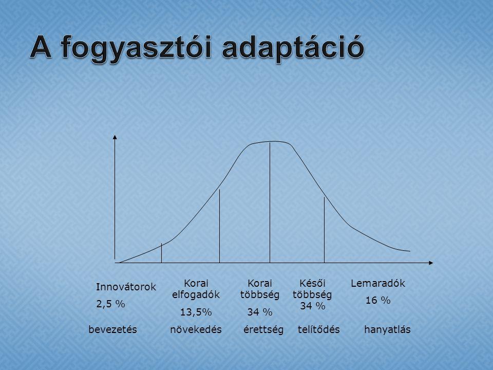 A fogyasztói adaptáció