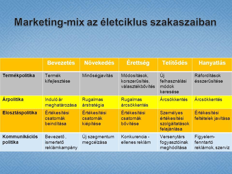Marketing-mix az életciklus szakaszaiban