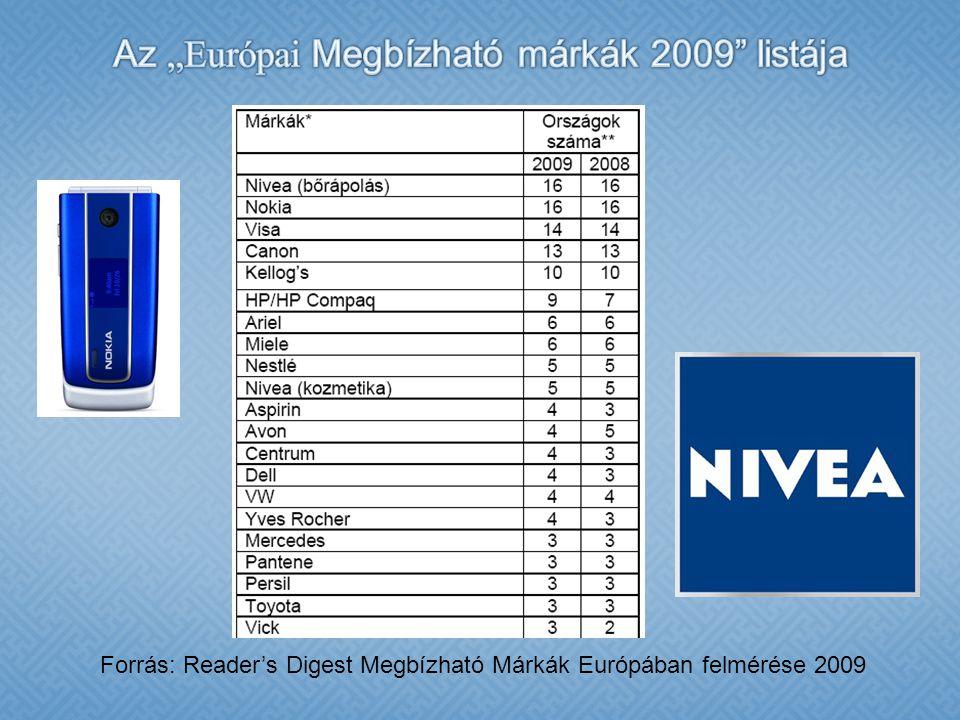 """Az """"Európai Megbízható márkák 2009 listája"""